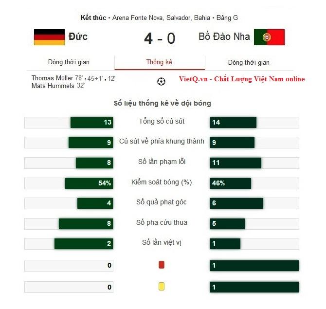 Kết quả tỉ số trận Đức - Bồ Đào Nha là 4-0 nghiêng về đội tuyển Đức