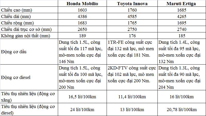 So sánh xe oto ve các thông số kỹ thuật như kích thước, động cơ để thấy được sự khác biệt