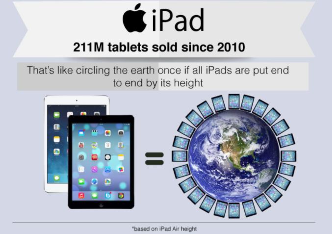 Có 211 triệu iPad được tiêu thụ từ năm 2010 và nó giống như đi vòng quanh thế giới nếu đặt từng chiếc  máy tính bảng đó xuống đất không chồng lên nhau.