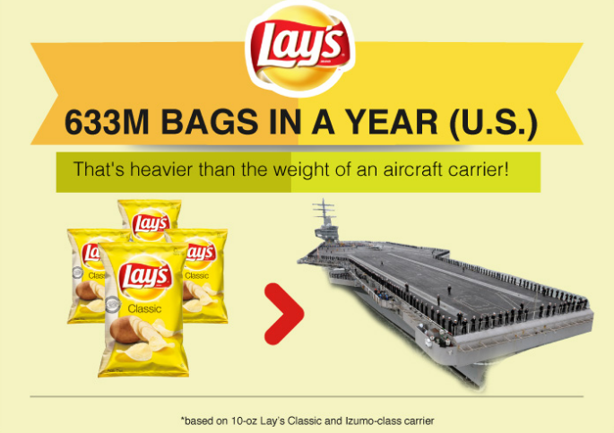 Riêng thị phần ở Mỹ, hãng ăn nhẹ Lays tiêu thụ hơn 633 triệu gói mỗi năm. Số liệu đó còn nặng hơn một tàu thủy chở máy bay.