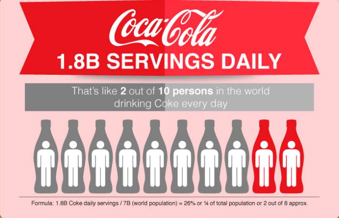 Coca-Cola bán được 1,8 triệu chai hằng ngày khắp toàn cầu. Và như vậy trung bình mỗi ngày cứ 2 trên 10 người trên thế giới uống Coca.