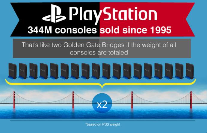 Khoảng 344 triệu giao diện điều khiển Play Station được mua từ năm 1995 và tổng số lượng của những bộ Play Station đó có thể so sánh bằng gấp đôi trọng lượng của cầu Golden Gate (Mỹ).