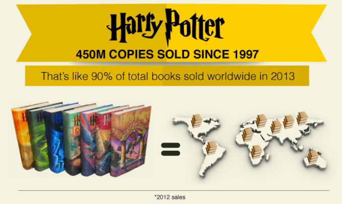 Có 450 triệu bản Harry Potter được bán ra từ năm 1997 và nó bằng 90% tổng số những loại sách khác được bán trên thế giới trong năm 2013.