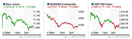 Chỉ số Nasdaq và S&P 500 đều giảm điểm vì cổ phiếu Apple với sự cố iCloud