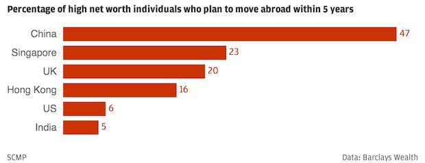 Tỷ lệ phần trăm những nước có doanh nhân với thu nhập cá nhân cao trên thế giới muốn di cư trong vòng 5 năm
