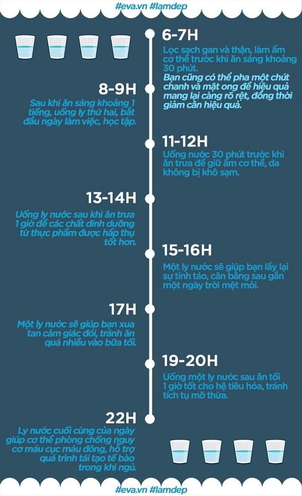 Tác dụng của uống nước trong mỗi khung giờ khác nhau