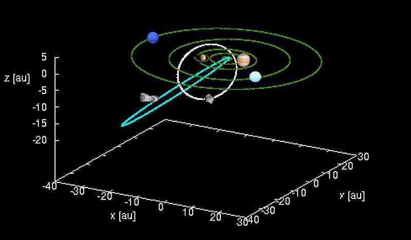 Hệ mặt trời bên trong hệ thống năng lượng mặt trời giữa các hành tinh khổng lồ. Ảnh: Mattia Galiazzo