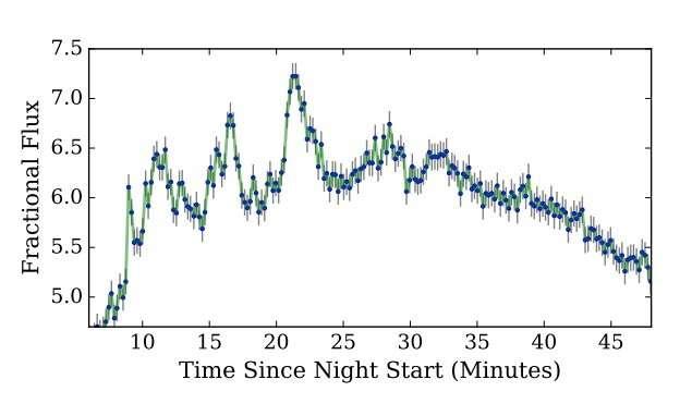 Các nhà nghiên cứu đo được sự dao động của ngọn lửa. Ảnh: Phys
