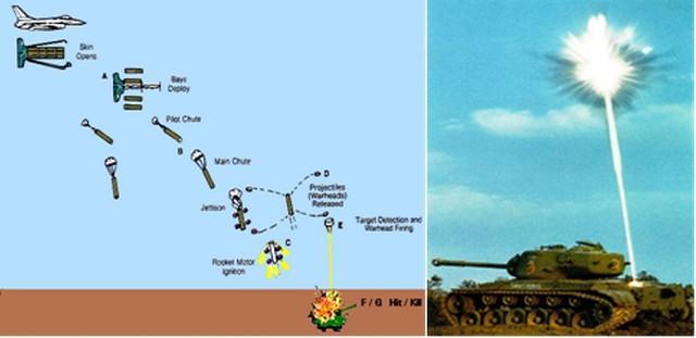 Bom uy lực  và tối tân CBU-97 với nguyên lí hoạt động