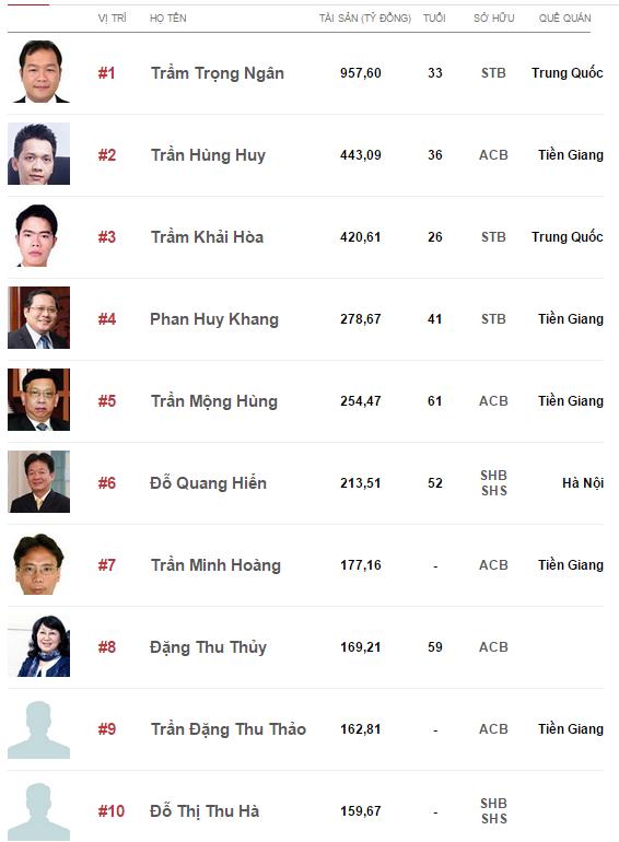 Danh sách những người giàu nhất Việt Nam 2014 ngành ngân hàng cũng có sự biến động