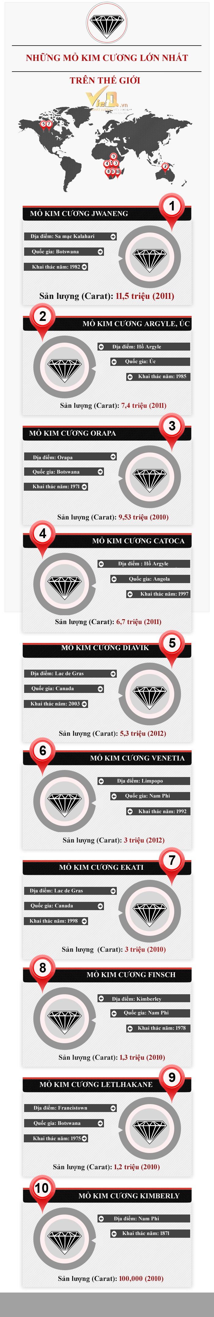 Infographic đẹp: Những mỏ kim cương lớn nhất trên thế giớii