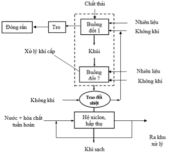 Ứng dụng lò đốt VHI 18B xử lý chất thải y tế rắn độc hại