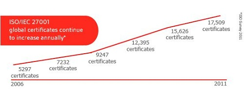 Số lượng doanh nghiệp áp dụng ISO 27001 ngày càng tăng