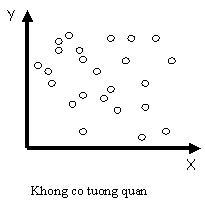 Hình minh họa biểu đồ phân tán