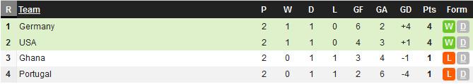 Dự đoán kết quả tỉ số trận đấu Bồ Đào Nha – Ghana: 1-1