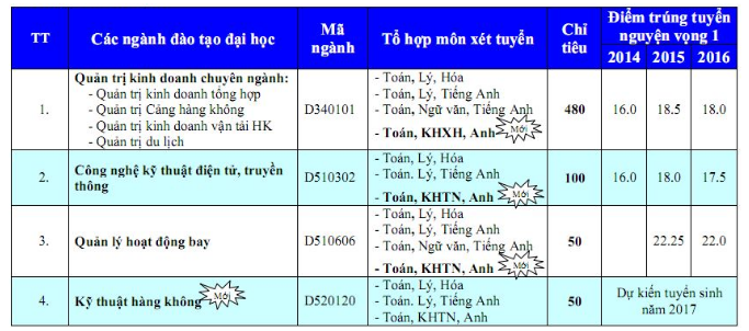 Thông tin Tuyển sinh Học viện Hàng không Việt Nam