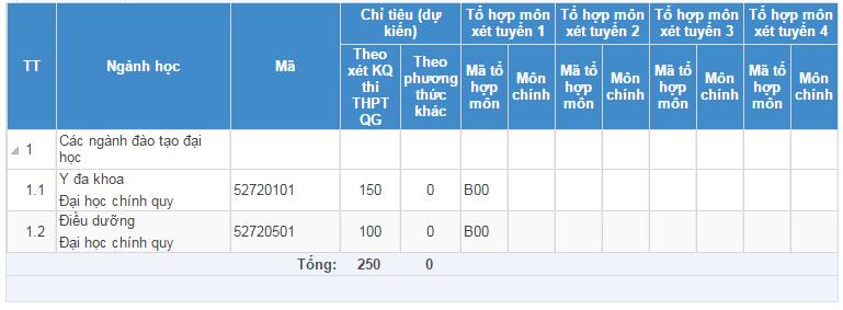 Chỉ tiêu tuyển sinh Khoa Y Dược - Đại học Đà Nẵng
