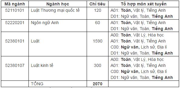 Thông tin Tuyển sinh Đại học Luật Hà Nội