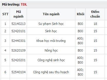 Đại học Đà Lạt tuyển sinh một số ngành khối B từ 15 - 20 điểm