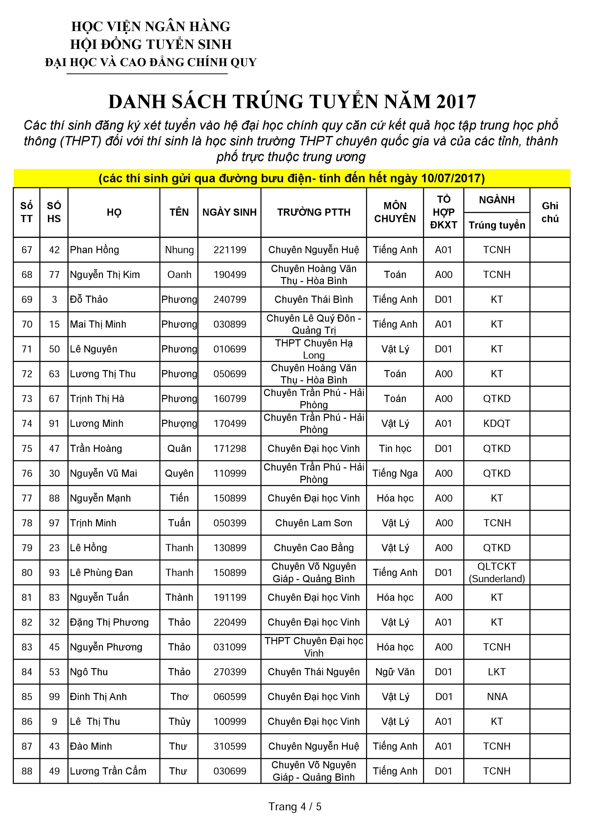 Danh sách thí sinh trúng tuyển dựa vào kết quả học tập THPT năm 2017 nộp qua bưu điện