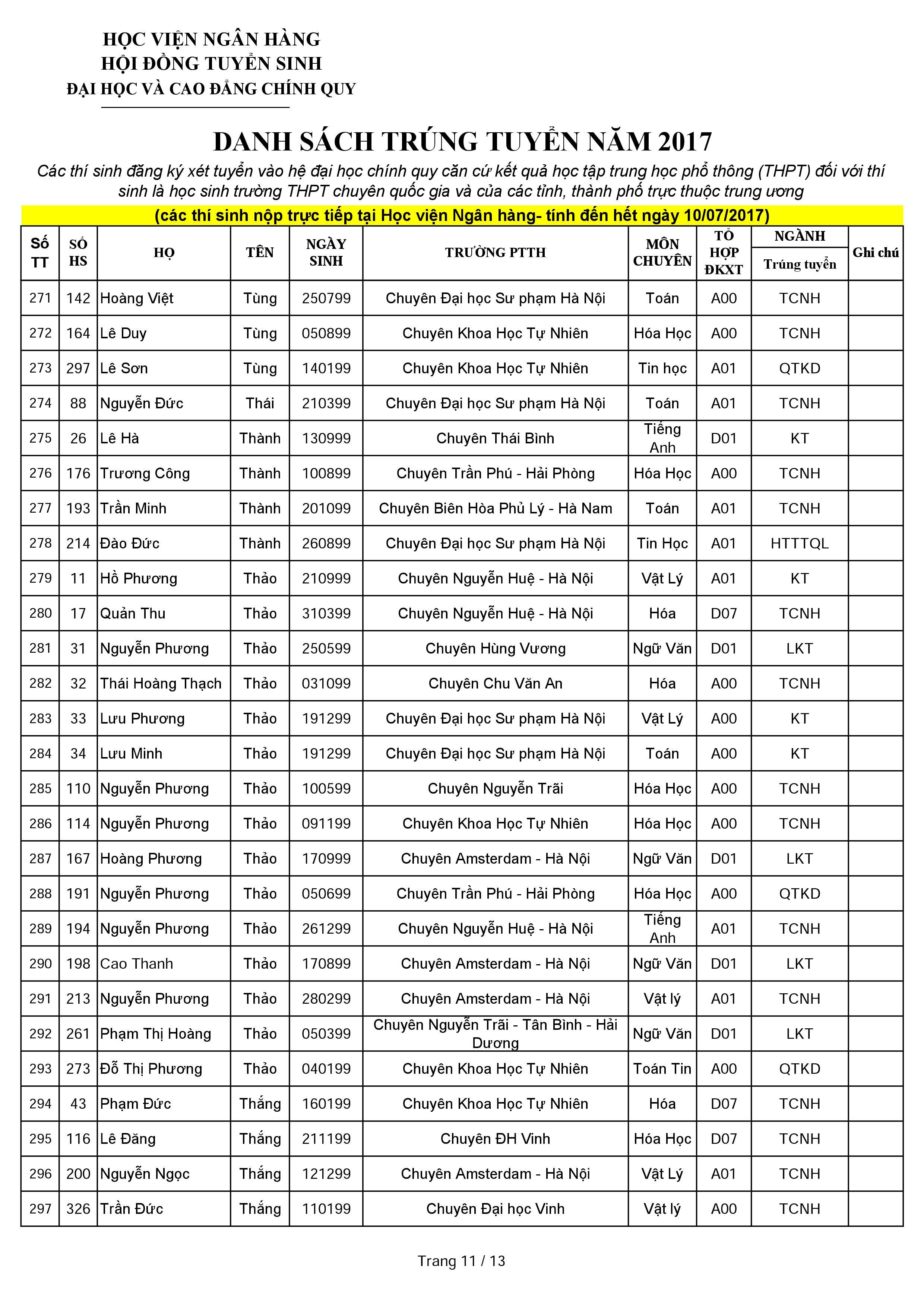 Danh sách thí sinh trúng tuyển dựa vào kết quả học tập THPT năm 2017 qua hình thức nộp trực tiếp