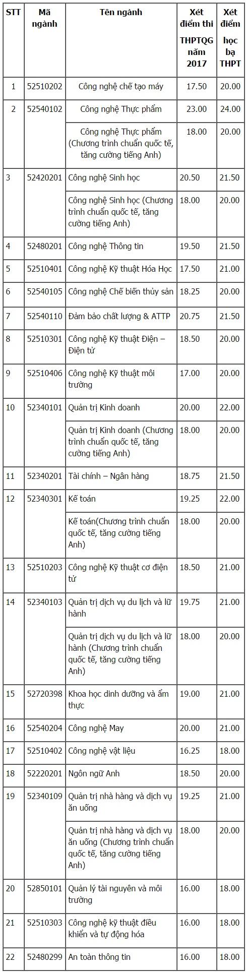Điểm chuẩn Đại học công nghệ Thực phẩm TP. Hồ Chí Minh
