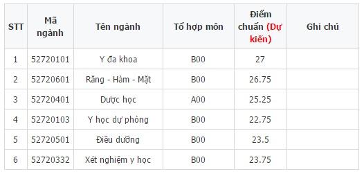 Điểm chuẩn các ngành thuộc Trường Đại học Y dược - Đại học Thái Nguyên
