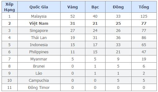 Việt Nam đang đứng ở vị trí thứ 2 trên bảng tổng sắp huy chương SEA Games 29