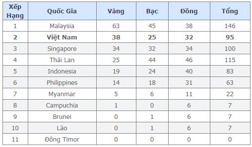 Bảng tổng sắp Huy chương SEA Games 29 (cập nhật đến hết ngày 24/8):