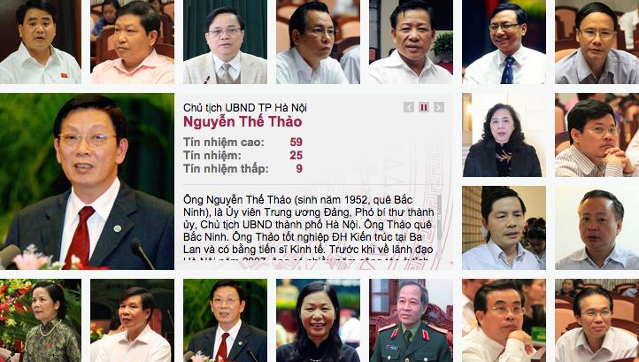 15 lãnh đạo Hà Nội, lấy phiếu tín nhiệm, hội đồng nhân dân Hà Nội, chính quyền Hà Nội