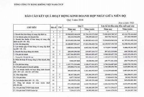 Lợi nhuận quý 3/2018 của Vietnam Airlines giảm tới 73%: Vì đâu nên nỗi? - ảnh 1