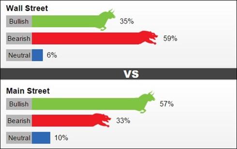 Tỷ lệ ý kiến dự đoán giá vàng thế giới tuần tới theo khảo sát của Kitco News