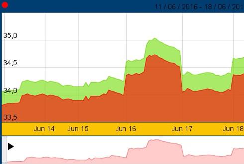 giá vàng trong nước đã tăng khoảng 600.000 đồng/lượng sau một tuần giao dịch đầy biến động