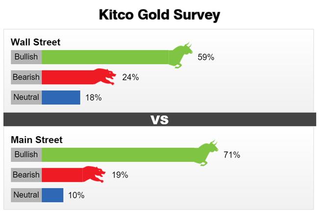 Dù giá vàng hôm nay trên thị trường thế giới sụt giảm nhưng giới chuyên gia vẫn lạc quan vào giá vàng tuần tới