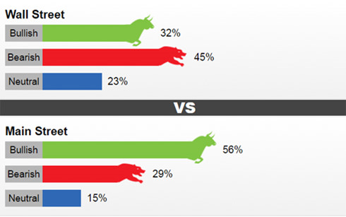 Kết quả khảo sát dự đoán giá vàng thế giới từ 23 - 28/5 do Kitco News thực hiện