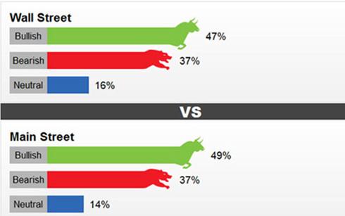Dù giá vàng hôm nay giảm, cả nhà đầu tư và giới phân tích vẫn đều lạc quan về giá vàng tuần tới