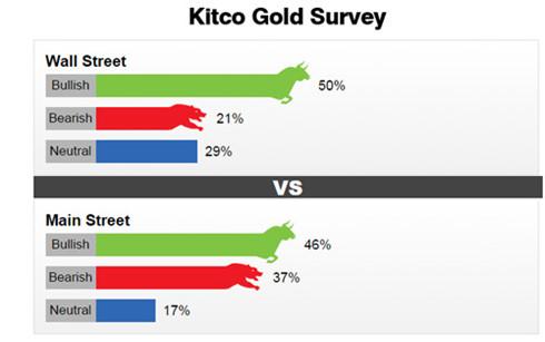 Khảo sát của Kitco cho thấy, giới lạc quan về sự phục hồi của giá vàng trong tuần tới