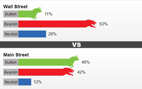 Tỷ lệ dự đoán giá vàng tuần tới theo khảo sát của Kitco News