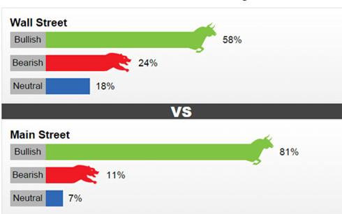 Kết quả khảo sát dự đoán giá vàng tuần tới do Kitco News thực hiện