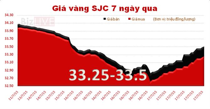 Chênh lệch giữa giá vàng trong nước và giá vàng thế giới tiếp tục tăng, lên mức 3,4 triệu đồng/ lượng