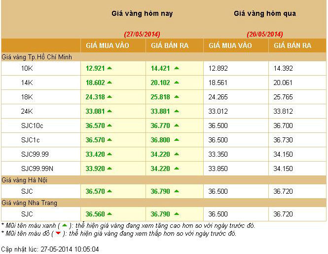 Bảng giá vàng ngày 27 tháng 5 năm 2014