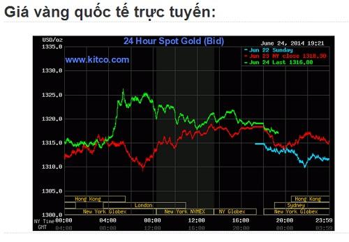 Bản giá vàng trực tuyến ngày 25 tháng 6