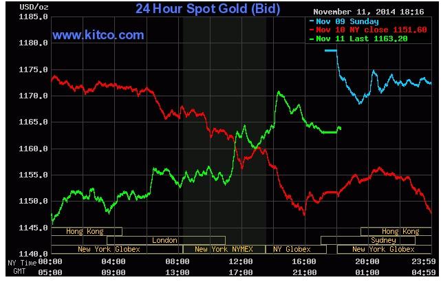 Giá vàng ngày 12/11/2014 đang tăng trên biểu đồ giao dịch của Kitco