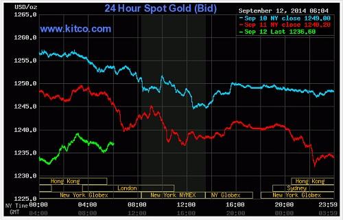 Xu hướng giá vàng vẫn đi xuống dù căng thẳng chính trị ra tăng. Ảnh: Kitco