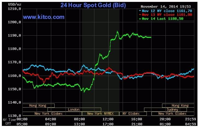 Giá vàng đang tăng trên biểu đồ giao dịch của Kitco