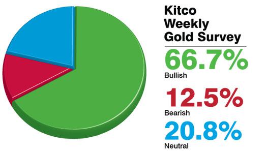 giá vàng dự đoán vẫn tiếp tục tăng trong tuần tới