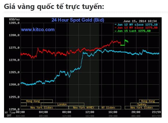 Biểu đồ giao dịch giá vàng thế giới