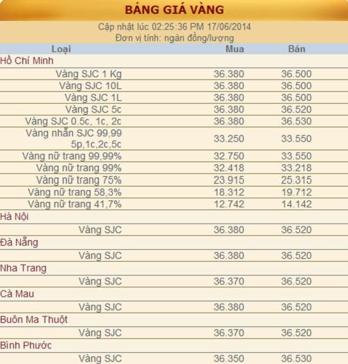 Giá vàng ngày 17 tháng 6 năm 2014