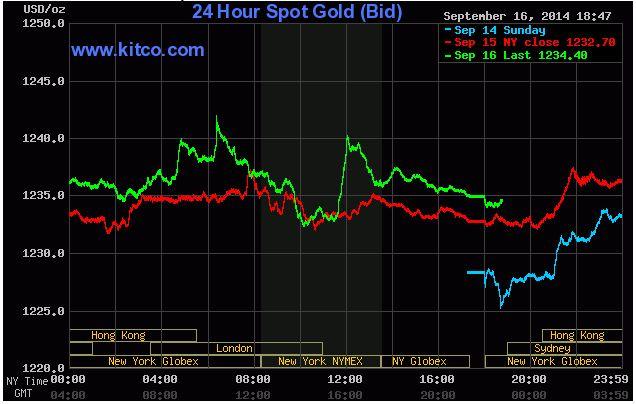 giá vàng trên thị trường thế giới đang tăng. Ảnh: Kitco