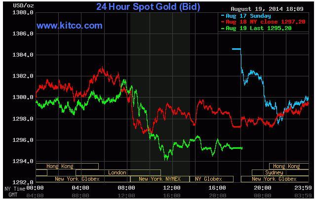 Biểu đồ giá vàng ngày 20 tháng 8